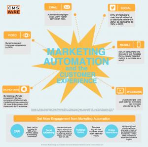 Marketing-Automation-WEM-1024x1016